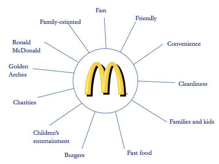 mcdonalds stakeholders Learn our story including the history of mcdonald's, our vision,  our stakeholders support our ability to serve our customers in return,.